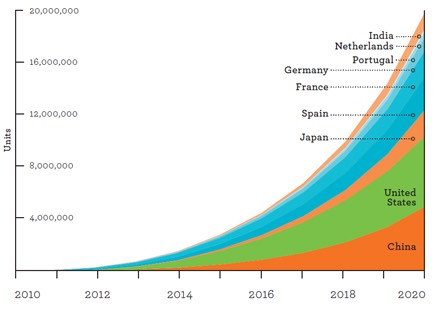 electric Vehicles Trends