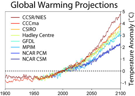 Global Warming Predictions -globalwarmingart.com