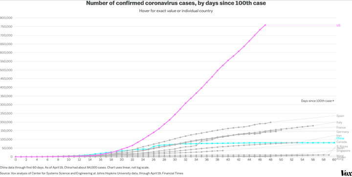 Number of confirmed coronavirus cases, by days since 100th case -Financial Times